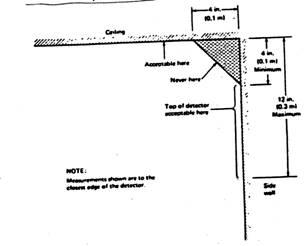 4529 09 Location Chapter 4529 Smoke Detectors Title 45 Housing Code Code Of Ordinances Columbus